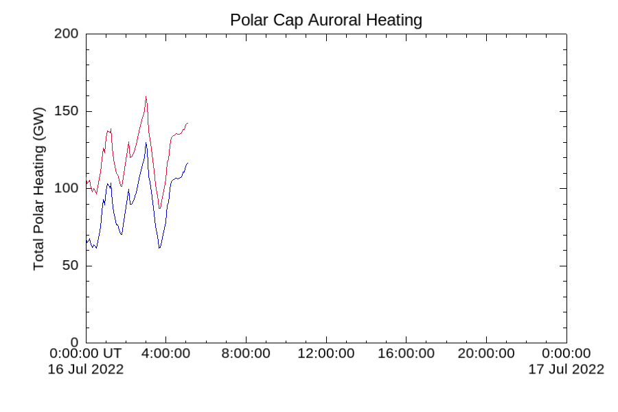 Total Heating Daily Plot